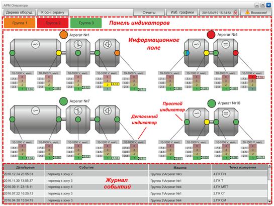 Окно индикаторов состояния стационарной системы мониторинга и диагностики СМД-4