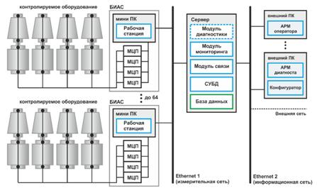 Схема стационарной системы мониторинга состояния и диагностики вращающегося оборудования СМД-4 с группой параллельно работающих блоков БИАС