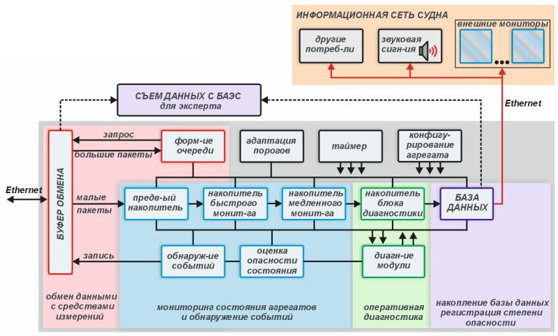 Рис.3. Блок-схема программного обеспечения системы вибрационного мониторинга с возможностью оперативной диагностики и...